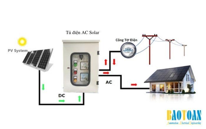 Vai trò của Tủ điện AC Sola
