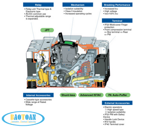 MCCB (APTOMAT) loại 2 pha – Loại kinh tế dòng NF630-CW